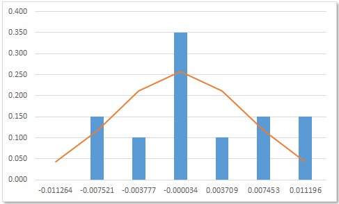 XLF: Histogram with normal curve overlay